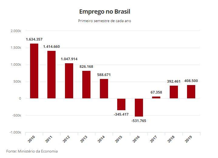 Brasil de Sucesso - Empregos no Brasil