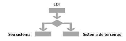Tecnologia EDI